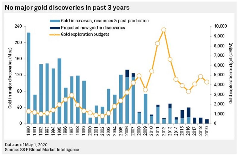 no-major-gold-discoveries-in-past-3-years